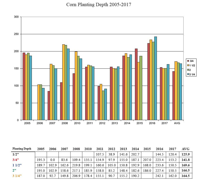 Corn Planting Depth Chart - Ole & Sven