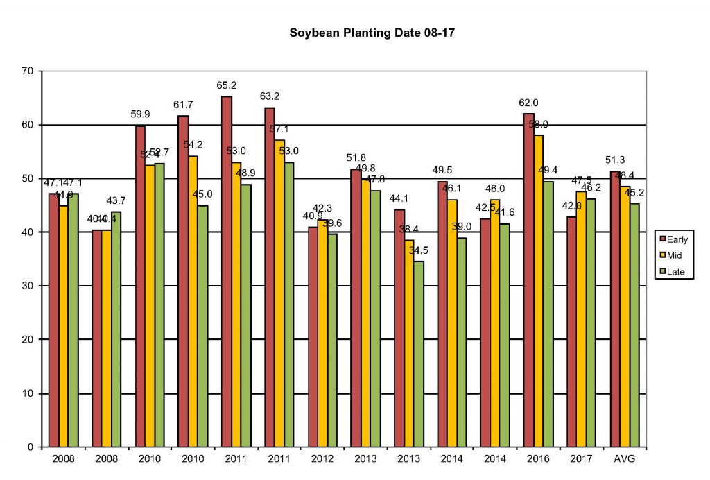 Soybean Planting Date 2017