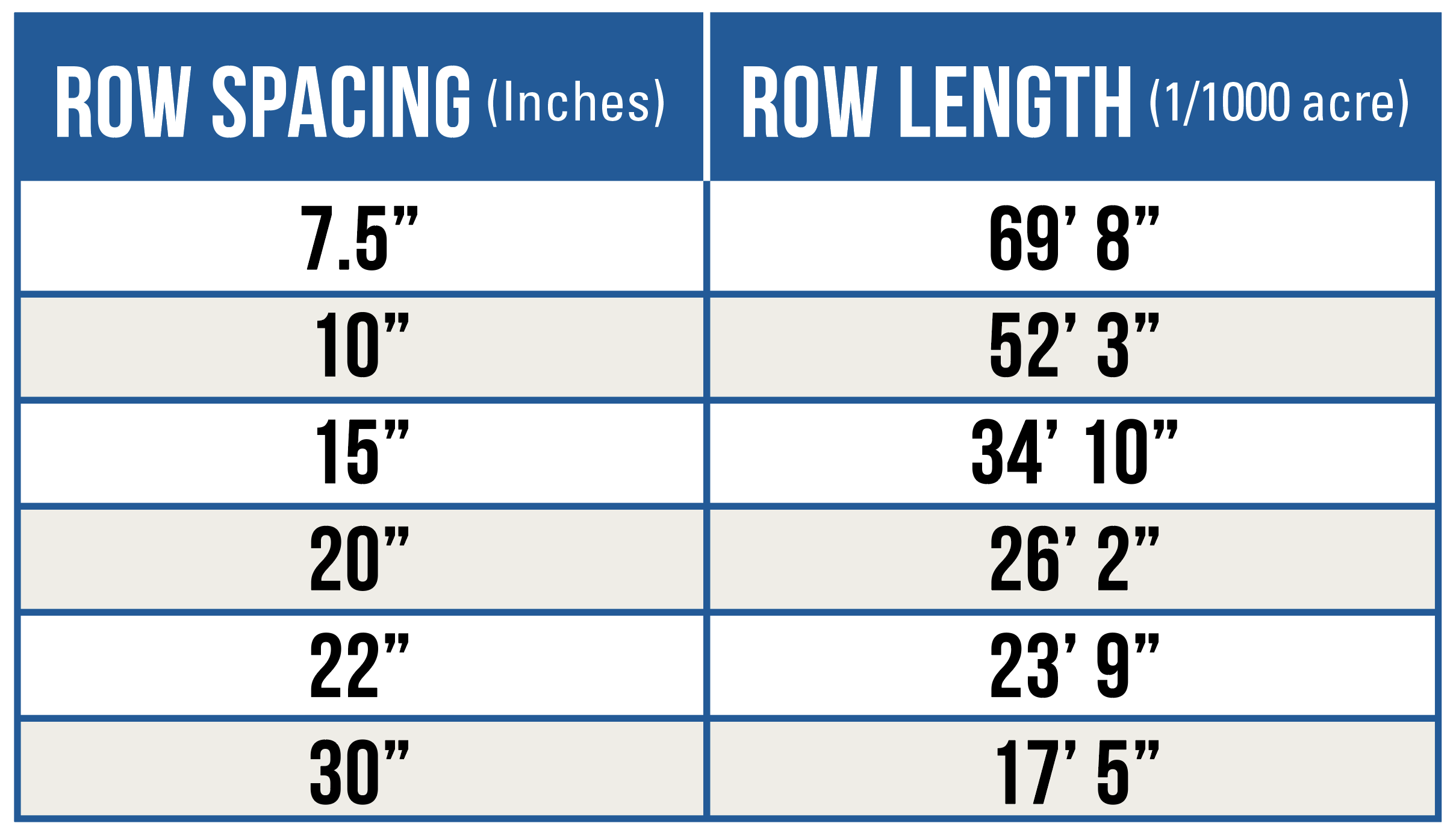 Row Spacing - Row Length Chart Corn Evaluation