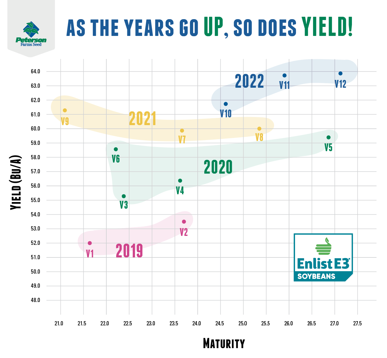 soybean breeding chart shows yield growth over the years