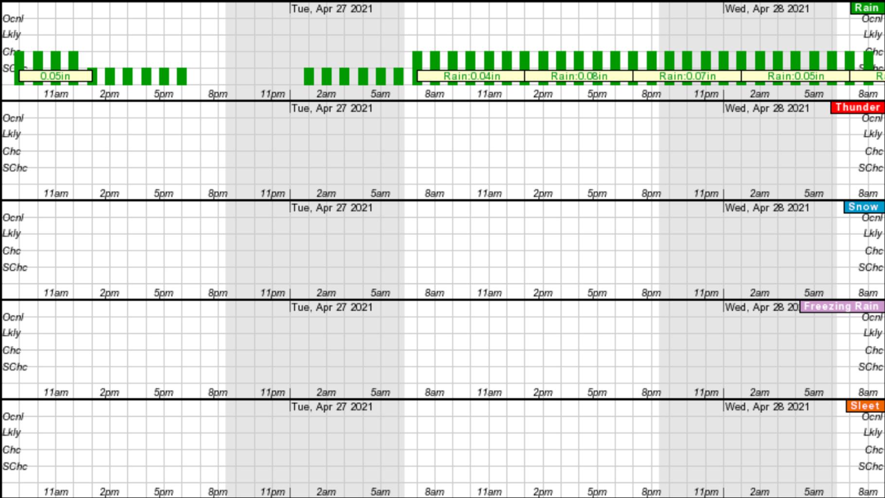 NOAA hourly weather chart