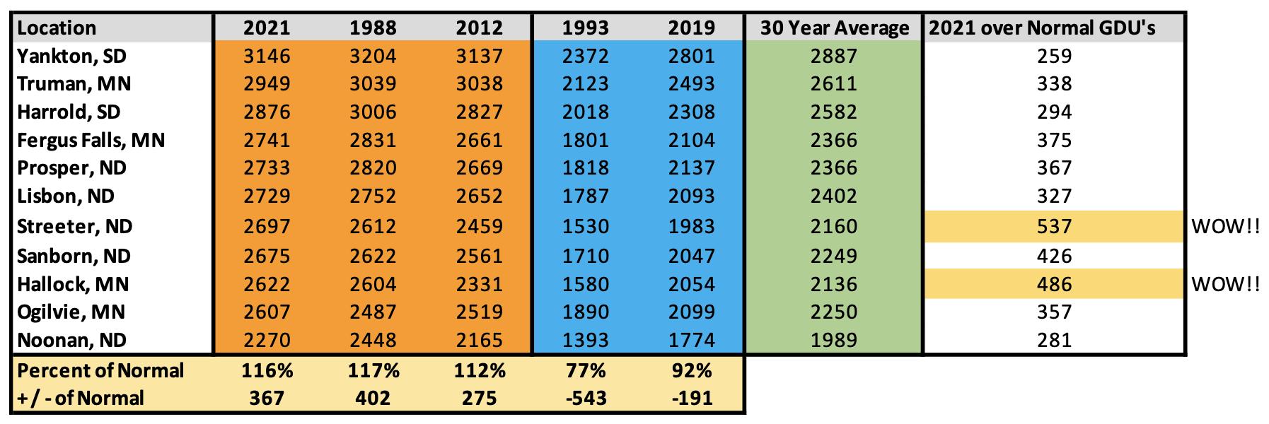 GDU comparison chart